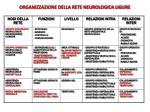 organizzazione della rete neurologica ligure