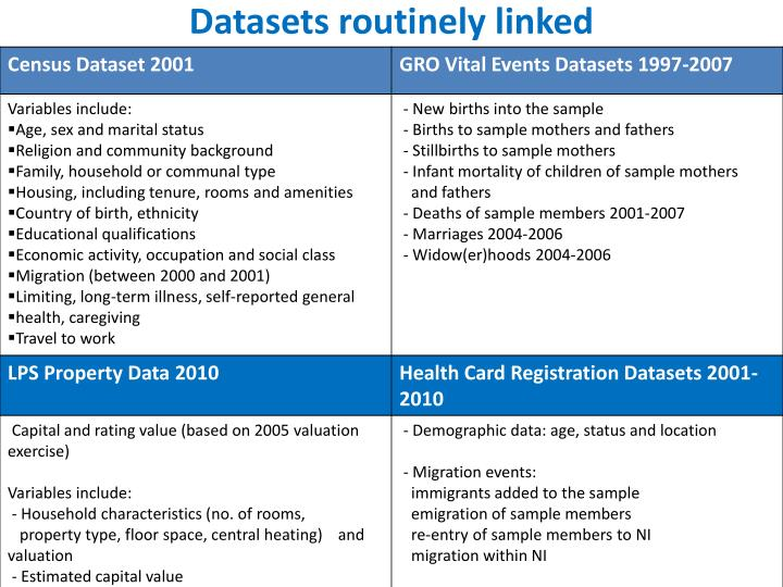 Datasets routinely linked