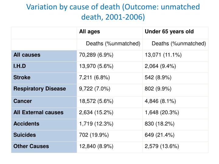 Variation by cause of death (Outcome: unmatched death,