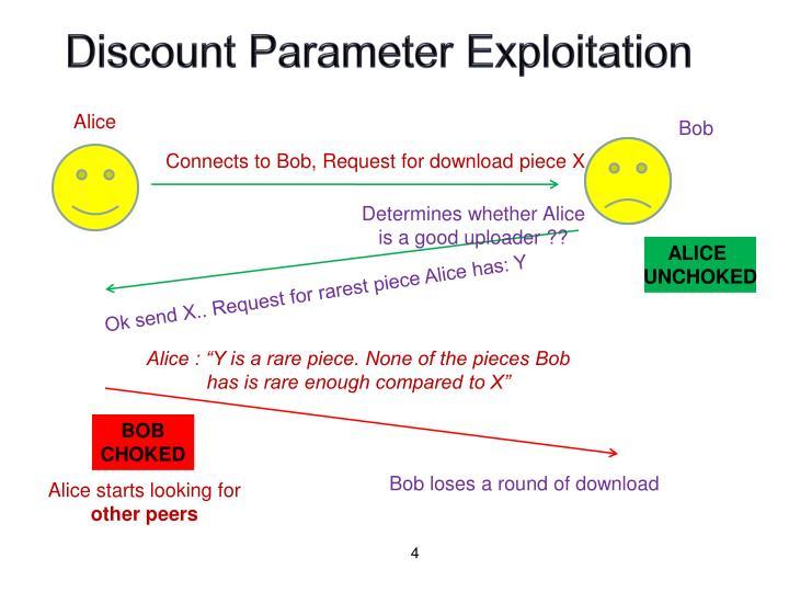 Discount Parameter