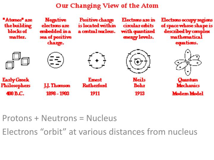 protons neutrons nucleus electrons orbit at various distances from nucleus n.
