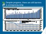 despite progress there are still barriers to entrepreneurship