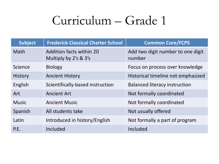 Curriculum – Grade 1