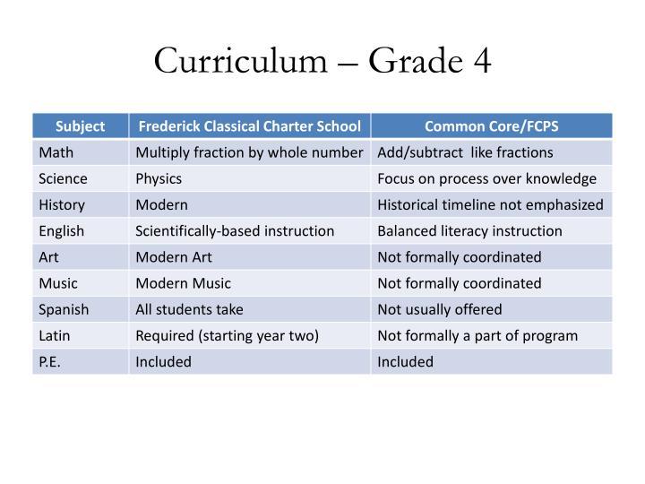 Curriculum – Grade 4