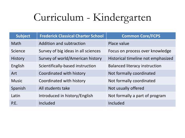 Curriculum - Kindergarten