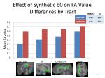 effect of synthetic b0 on fa value differences by tract