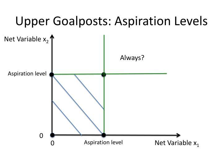 Upper Goalposts: Aspiration Levels