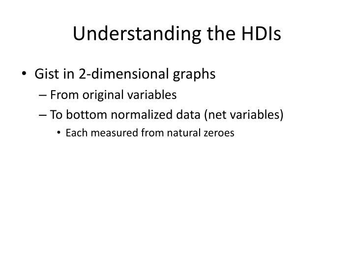 Understanding the HDIs