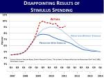 disappointing results of stimulus spending