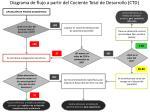 diagrama de flujo a partir del cociente total de desarrollo ctd
