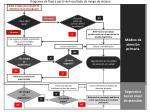 diagrama de flujo a partir del resultado de riesgo de retraso