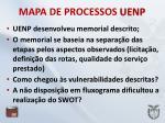 mapa de processos uenp