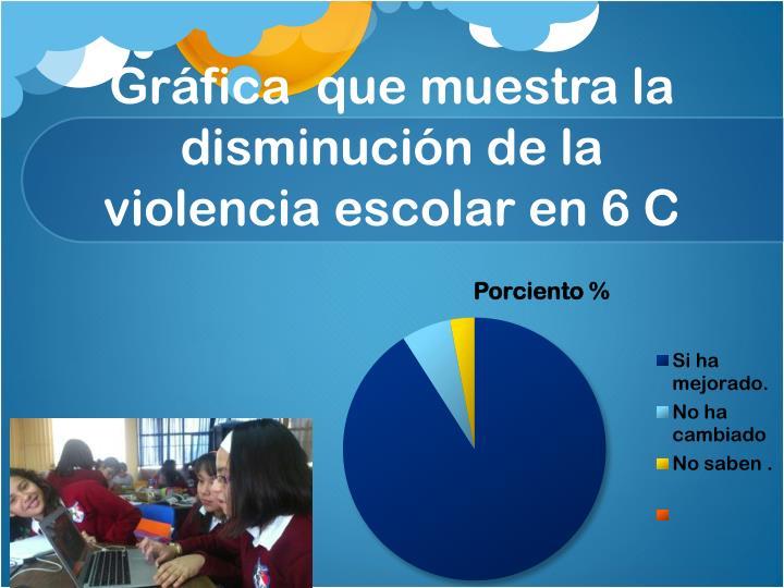 Gráfica  que muestra la disminución de la violencia escolar en 6 C