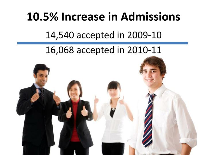 10.5% Increase in Admissions