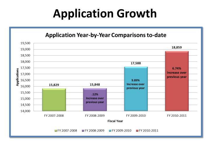 Application Growth