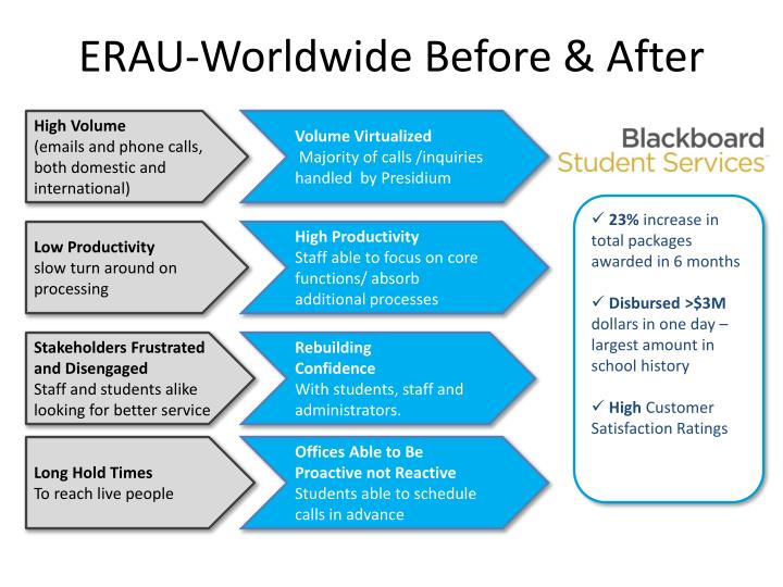 ERAU-Worldwide Before & After