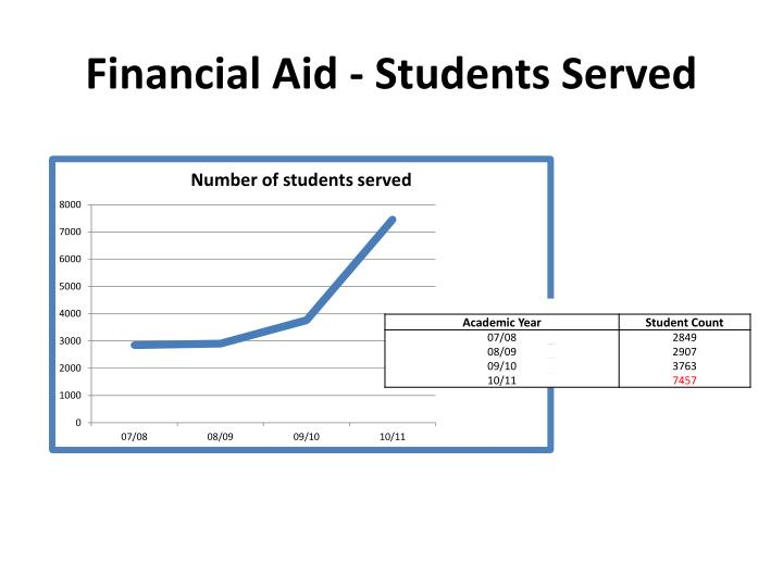 Financial Aid - Students Served