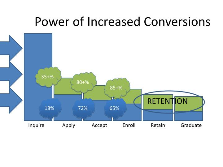Power of Increased Conversions