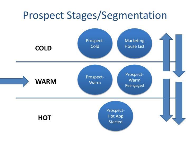Prospect Stages/Segmentation