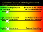 alphasmart assistive technology instruction supplemental instruction