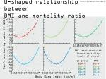 u shaped relationship between bmi and mortality ratio