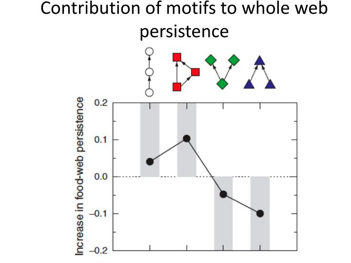 Contribution of motifs to whole