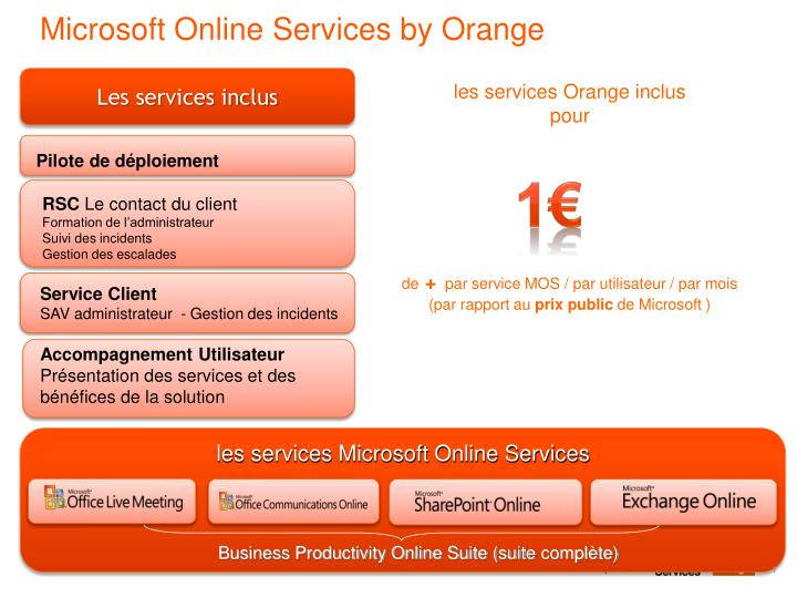 microsoft online services by orange n.