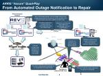 arris assure quad play from automated outage notification to repair