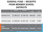 general fund receipts from member school districts