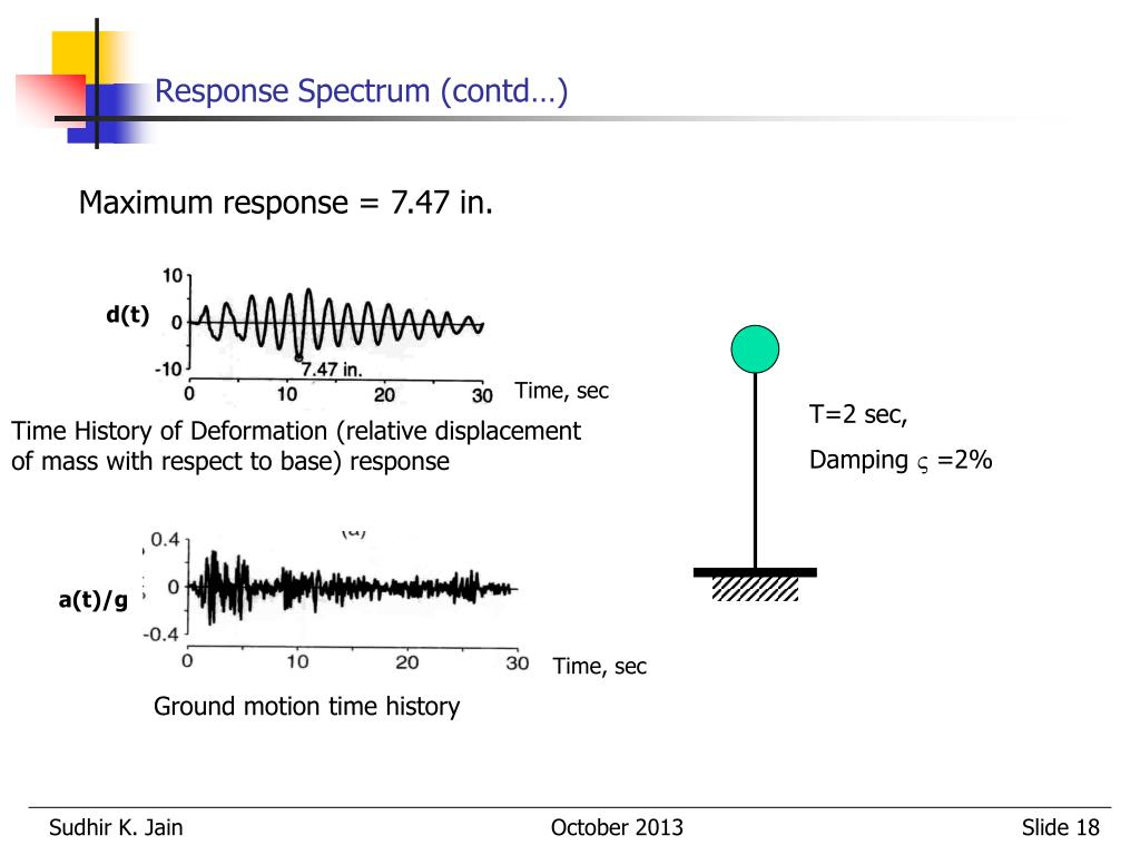 PPT - Strong Ground Motion and Concept of Response Spectrum