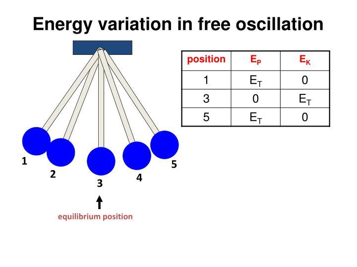 Energy variation in free oscillation