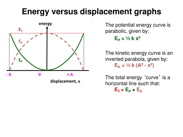 The potential energy curve is parabolic, given by: