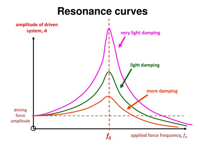 Resonance curves