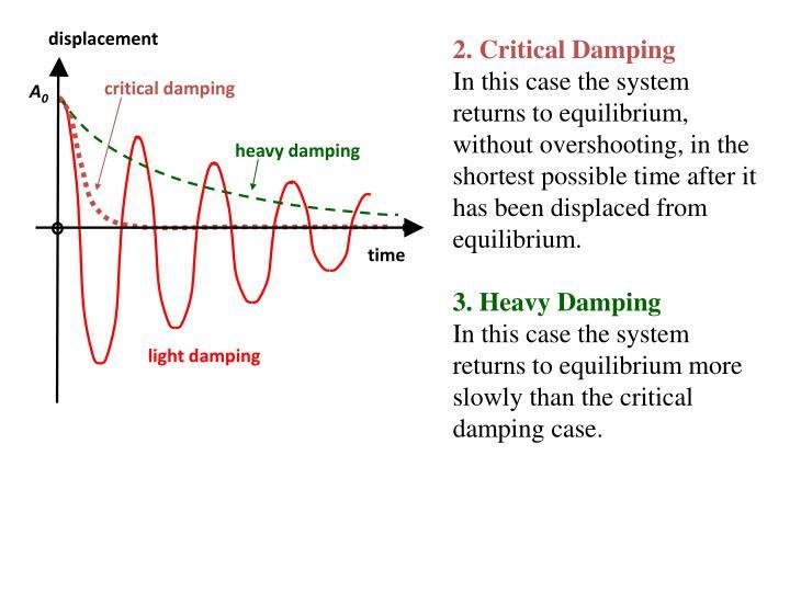 2. Critical Damping