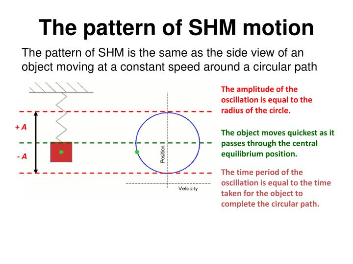 The pattern of SHM is the same as the side view of an object moving at a constant speed around a circular path
