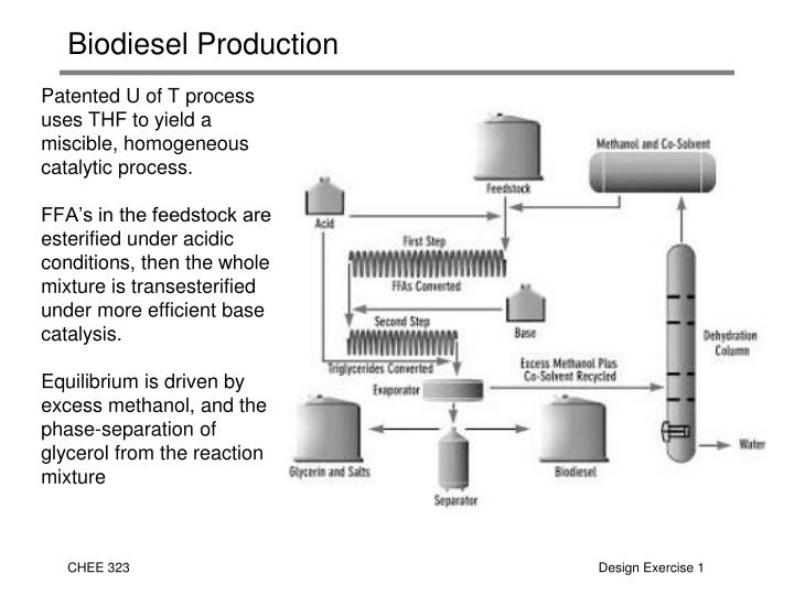 Biodiesel production2