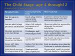 the child stage age 4 through12 primary task taking care of self