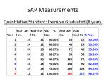 sap measurements7