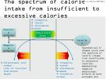 the spectrum of caloric intake from insufficient to excessive calories