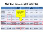 nutrition outcomes all patients