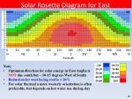 solar rosette diagram for east norfolk suffolk