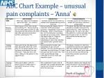 abc chart example unusual pain complaints anna