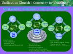 unification church community for unification