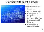 diagrams with deontic powers