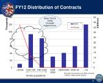 fy12 distribution of contracts