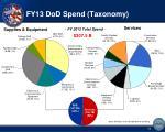 fy13 dod spend taxonomy