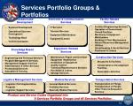 services portfolio groups portfolios