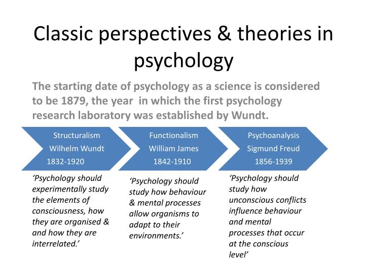 classic perspectives theories in psychology