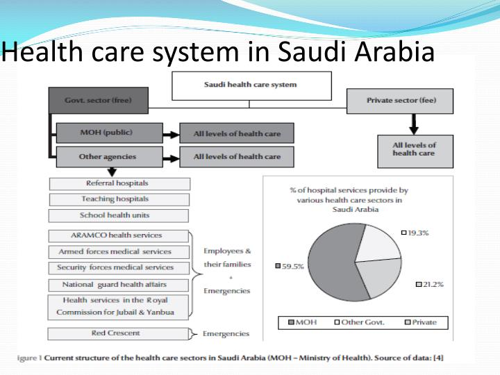 saudi arabias health system In practice, saudi arabia's immigration rules require foreigners to have private  health insurance before they can be issued a visa most of saudi arabia's health .