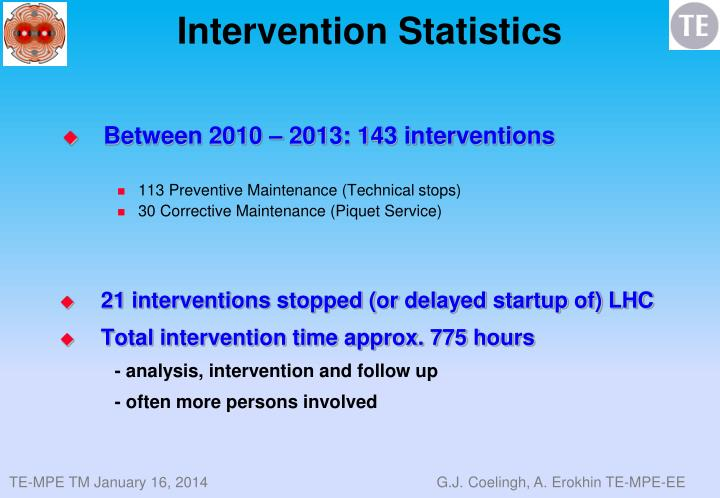 Intervention Statistics